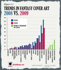 Orbit 2008-2009 Cover Art Chart