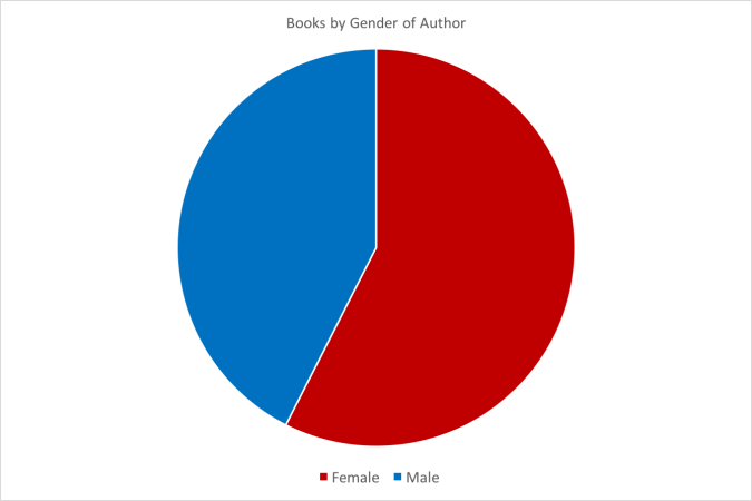 Chart: Book Statistics Female and Male Authors 2016