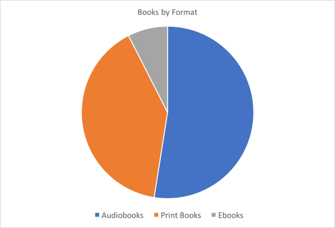 Chart: Books by Format Statistics 2016