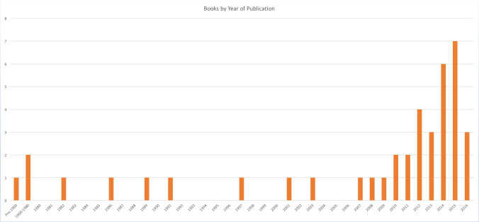 Chart: Books by Publication Year Statistics 2016