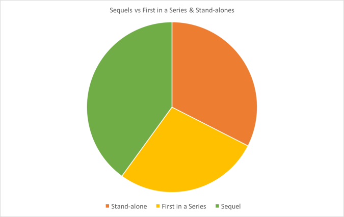 Chart: New Books vs Sequels Statistics 2016