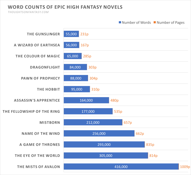 Chart: Word and Page Counts of Epic High Fantasy Novels