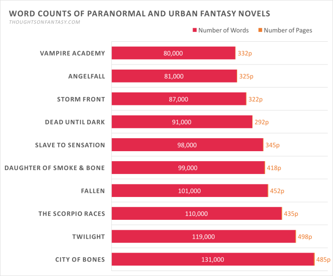 Chart: Word and Page Counts for Paranormal and Urban Fantasy Novels