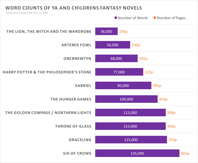 Chart: Word and Page Counts of Childrens and YA Fantasy Novels