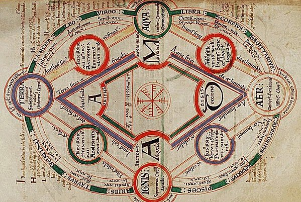Image: The Medieval Four Elements